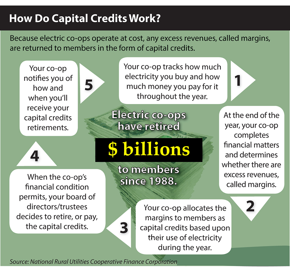 How capital credit work